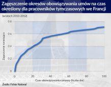 Umowa na czas określony mniej opłaca się i zleceniodawcy, i okresowemu pracownikowi