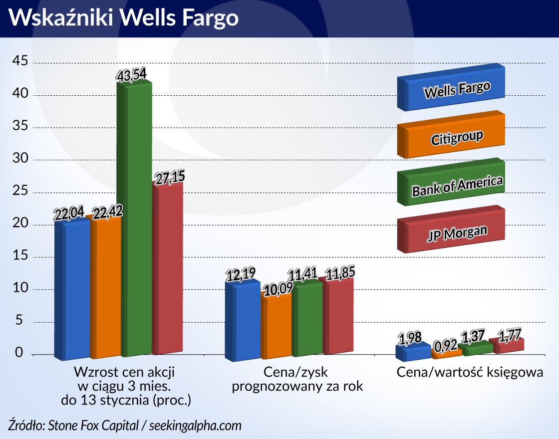 Wells Fargo - historia od szeryfa do cross-sellera
