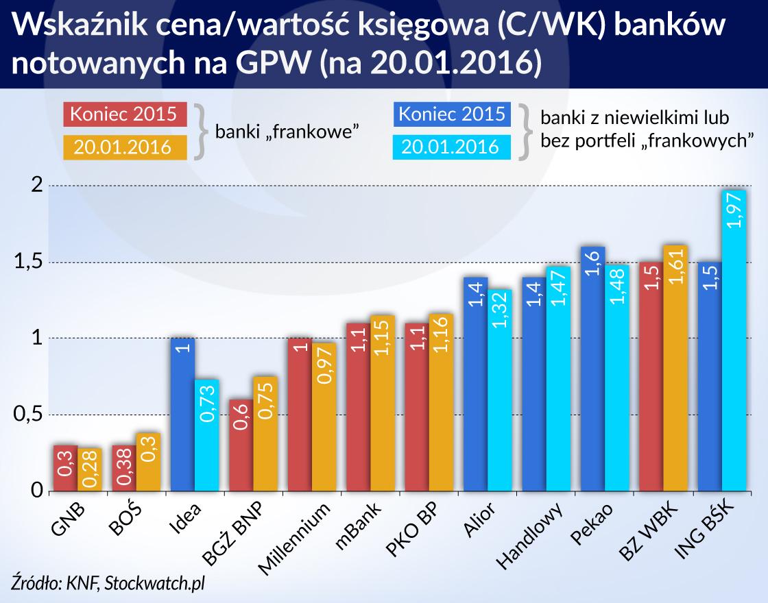 Repolonizacja banków musi teraz poczekać