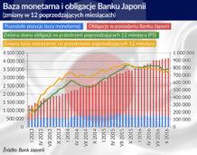 Decyzje Banku Japonii stają się coraz bardziej kontrowersyjne