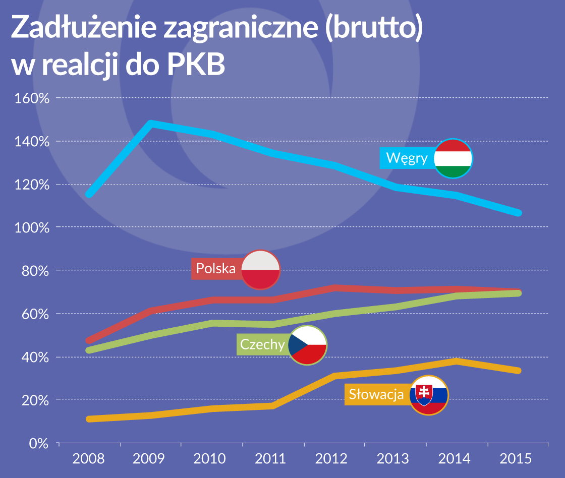 Węgry są w regionie liderem w ograniczaniu długu zagranicznego