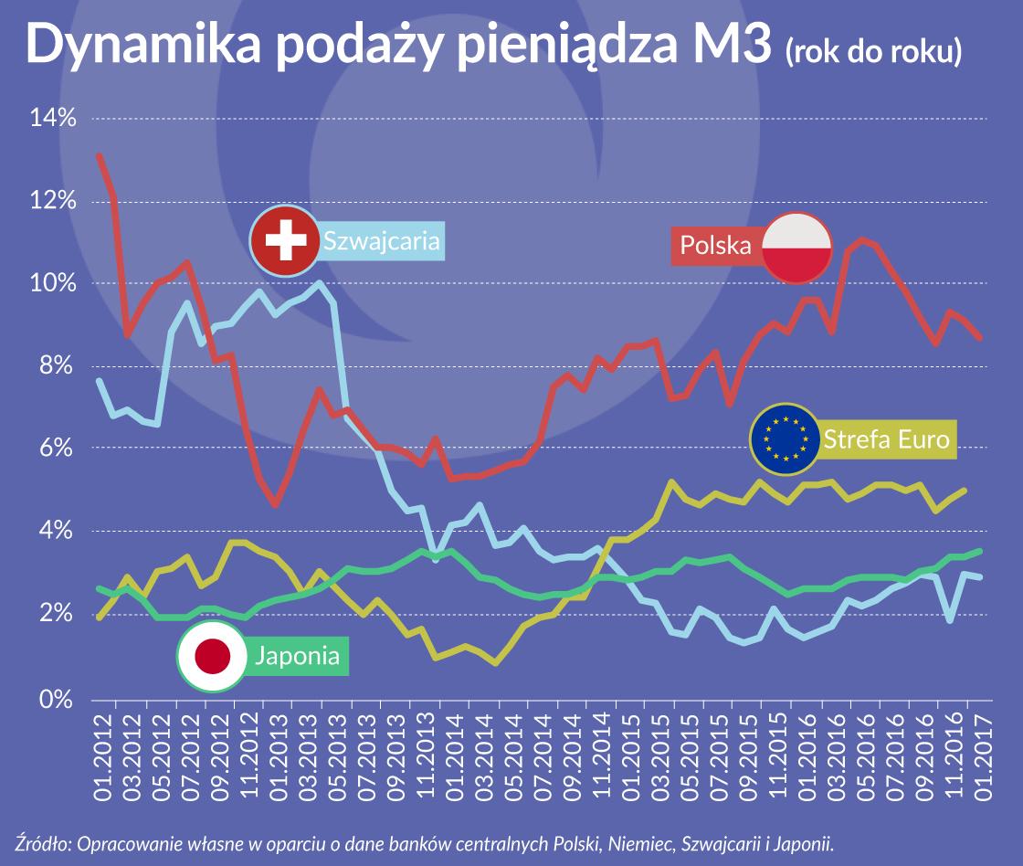 Podaż pieniądza w Polsce rośnie prawie dwa razy szybciej niż w strefie euro