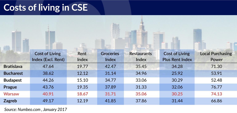 Cost of living in CEE jamnik