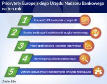EBA zapowiada kolejne reformy regulacji bankowych