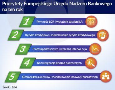 EBA priorytety 2017