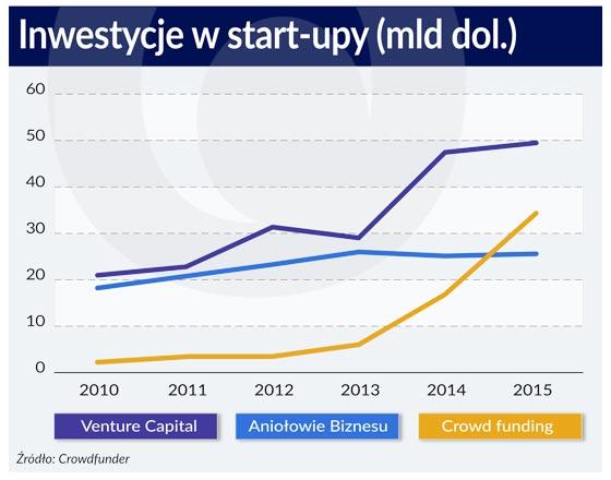 Paradoks crowdfundingu dla start-upów