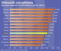 Oko na gospodarkę: Duże różnice w poziomie zatrudnienia w UE