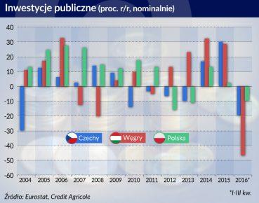 Inwestycje firm w Polsce przyspieszą dzięki efektowi wpychania