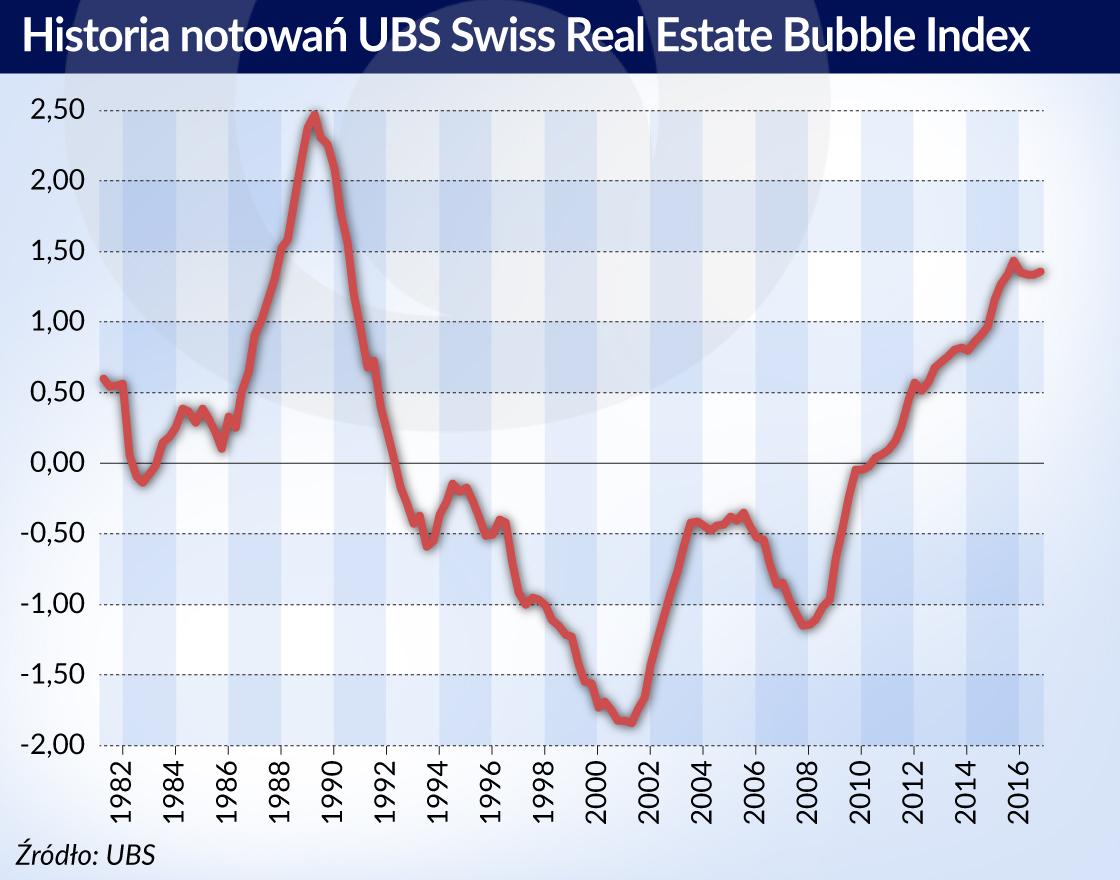 Rośnie kolejna szwajcarska bańka nieruchomościowa