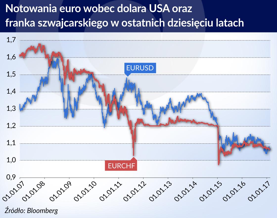 Nadchodzi zwrot na rynku walutowym