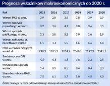 Polskie strategie rozwoju gospodarczego