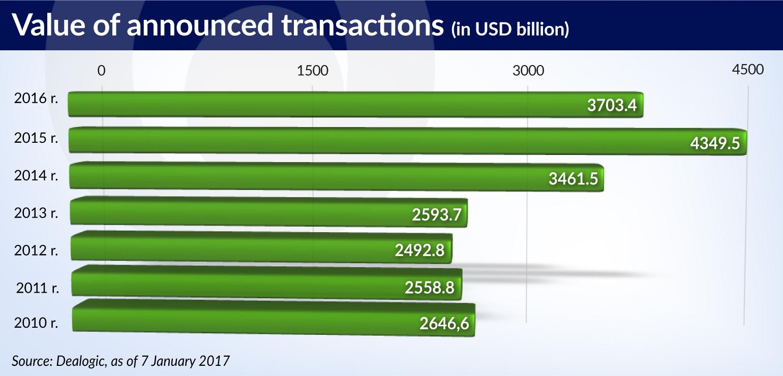 SWIDEREK MandA market value of transactions jamnik