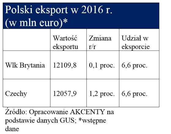 Zmienia się lista głównych odbiorców polskiego eksportu