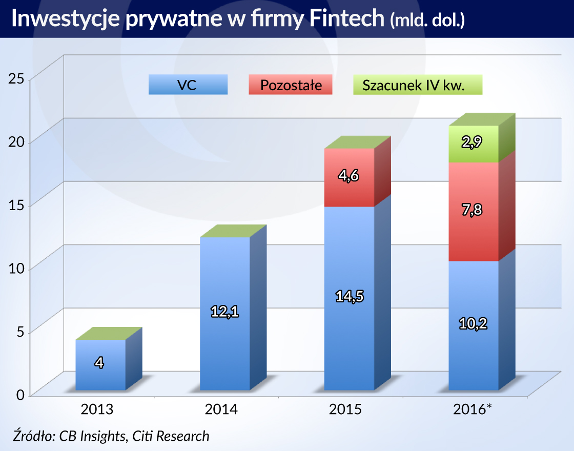 W sektorze fintech inwestorzy stali się ostrożniejsi