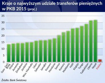 kraje o najwyzszym udziale transferow_otwarcie