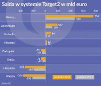 Za opuszczenie strefy euro rachunek będzie wysoki