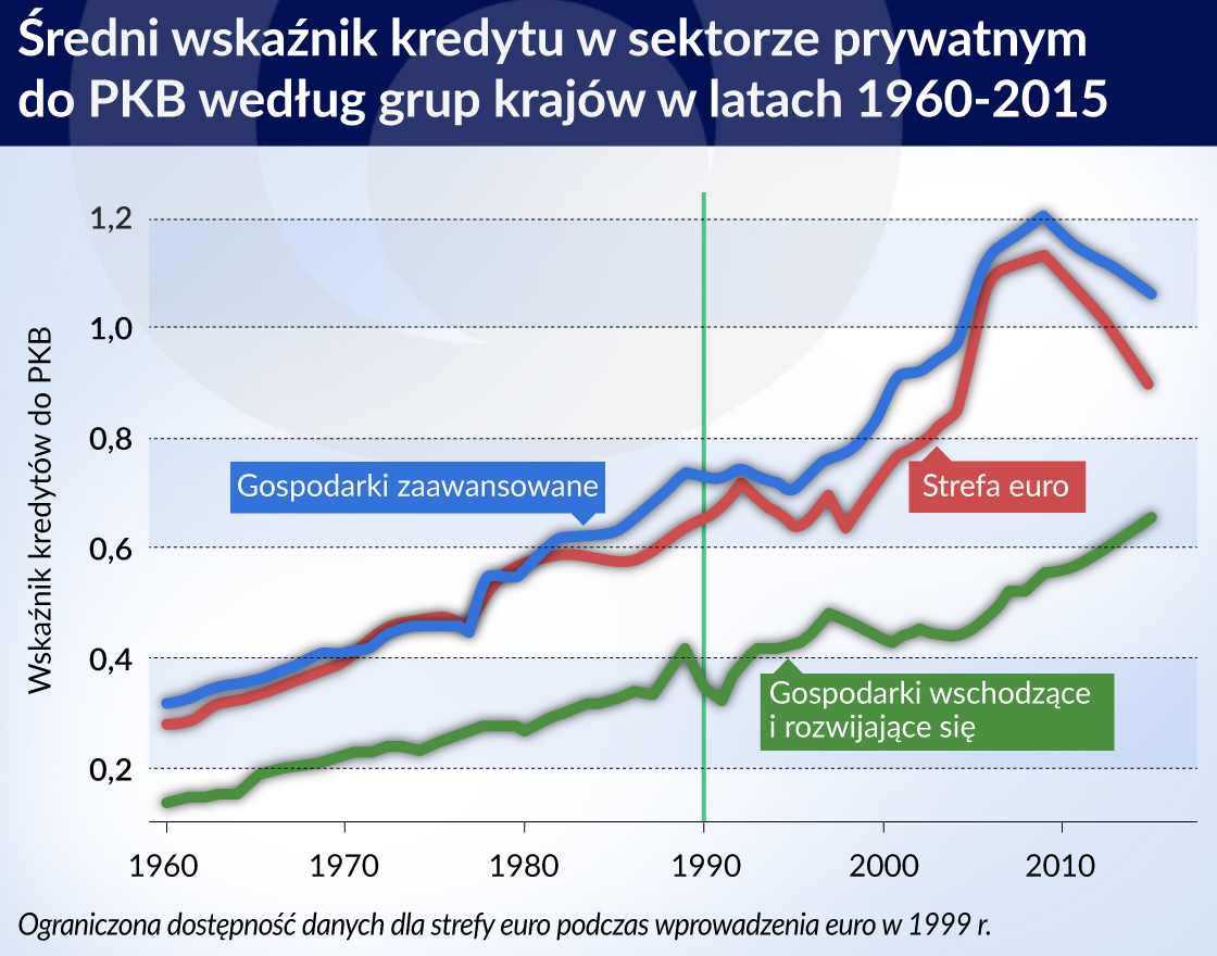 Ekspansja finansowa spowalnia wzrost gospodarczy