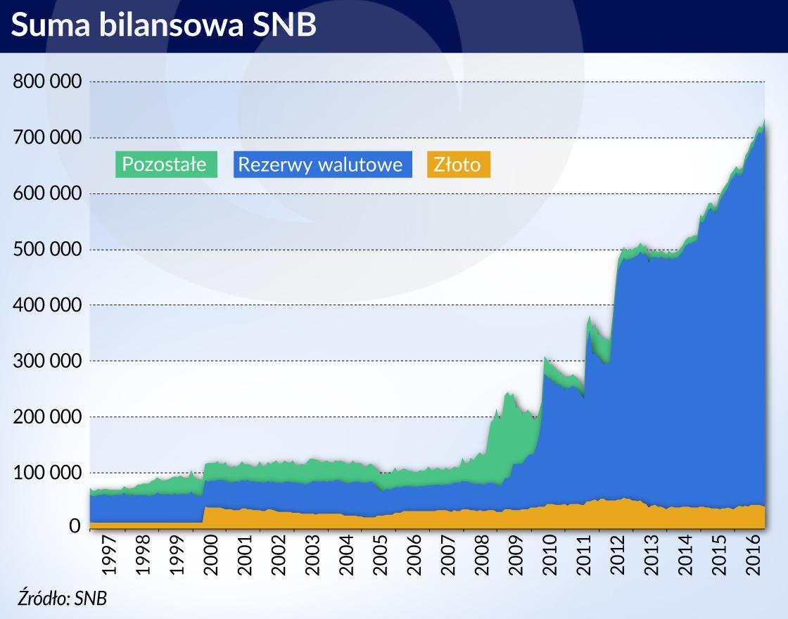 SNB idzie powoli, ale konsekwentnie do celu