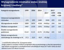 Komu zagraża wzrost minimalnego wynagrodzenia