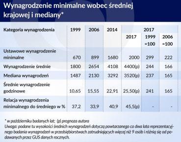 otwarcie_Polska wynagrodzenie minimalne wobec sredniej krajowej