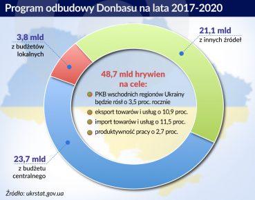 Ukraina zabiera się za odbudowę Donbasu