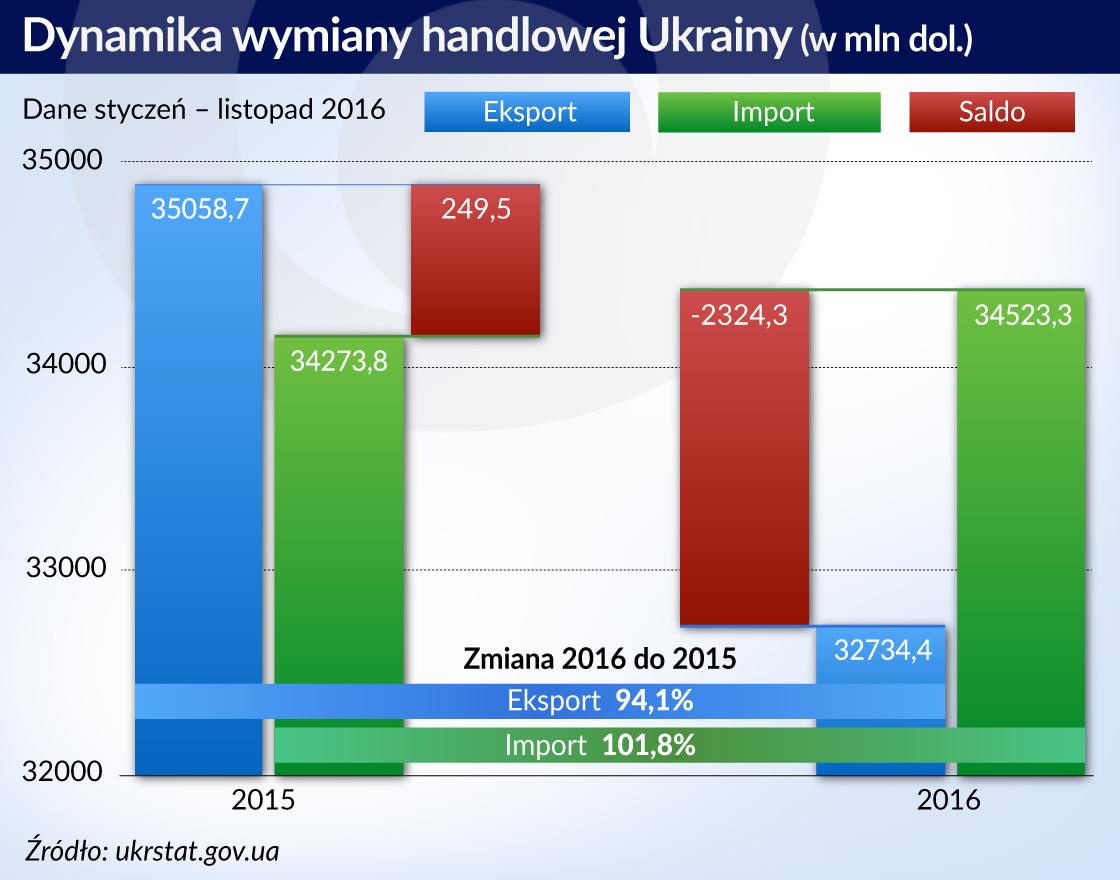 Ukraina balansuje żeby się odbić