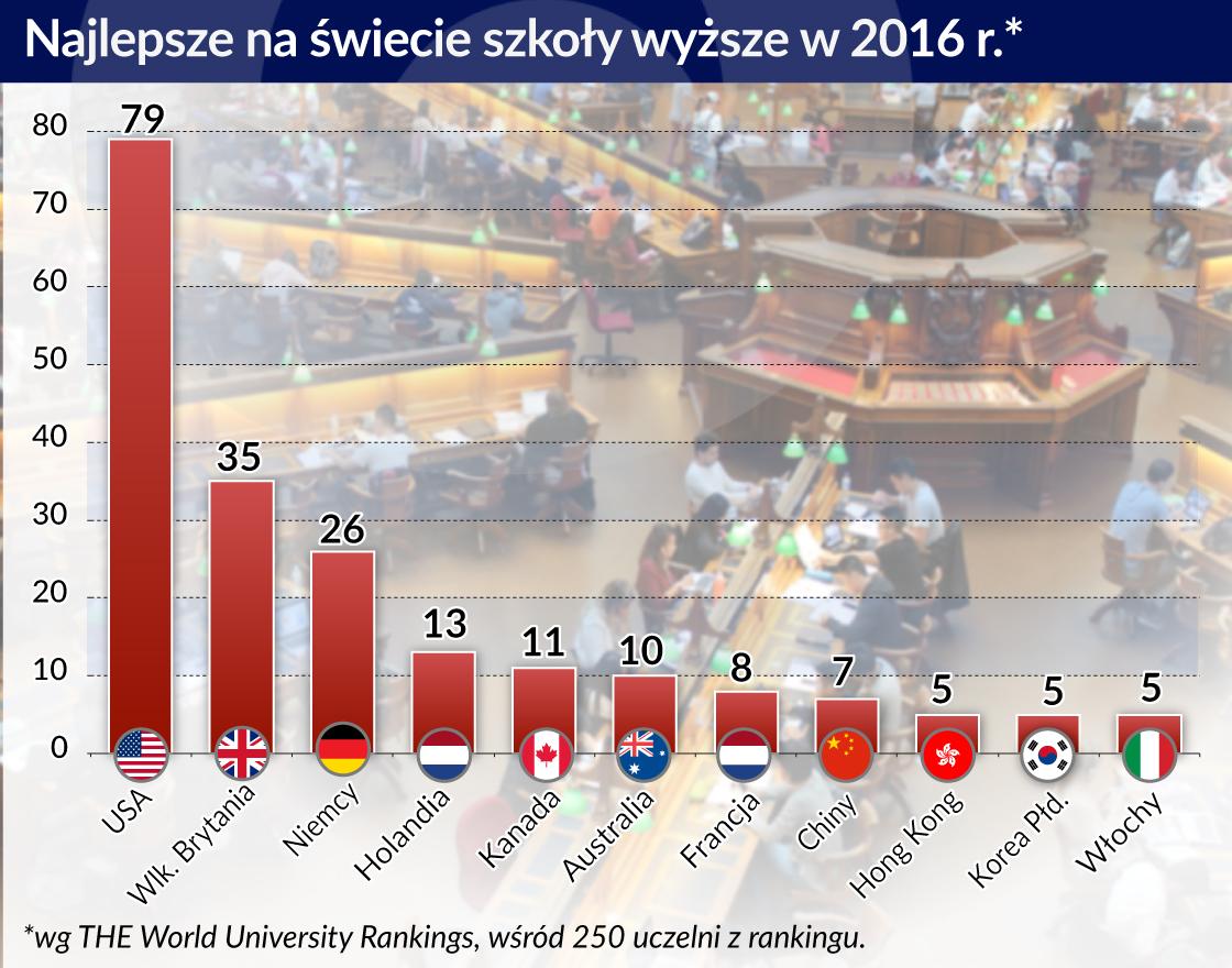 Szkoły wyższe w Niemczech chcą być jeszcze wyżej