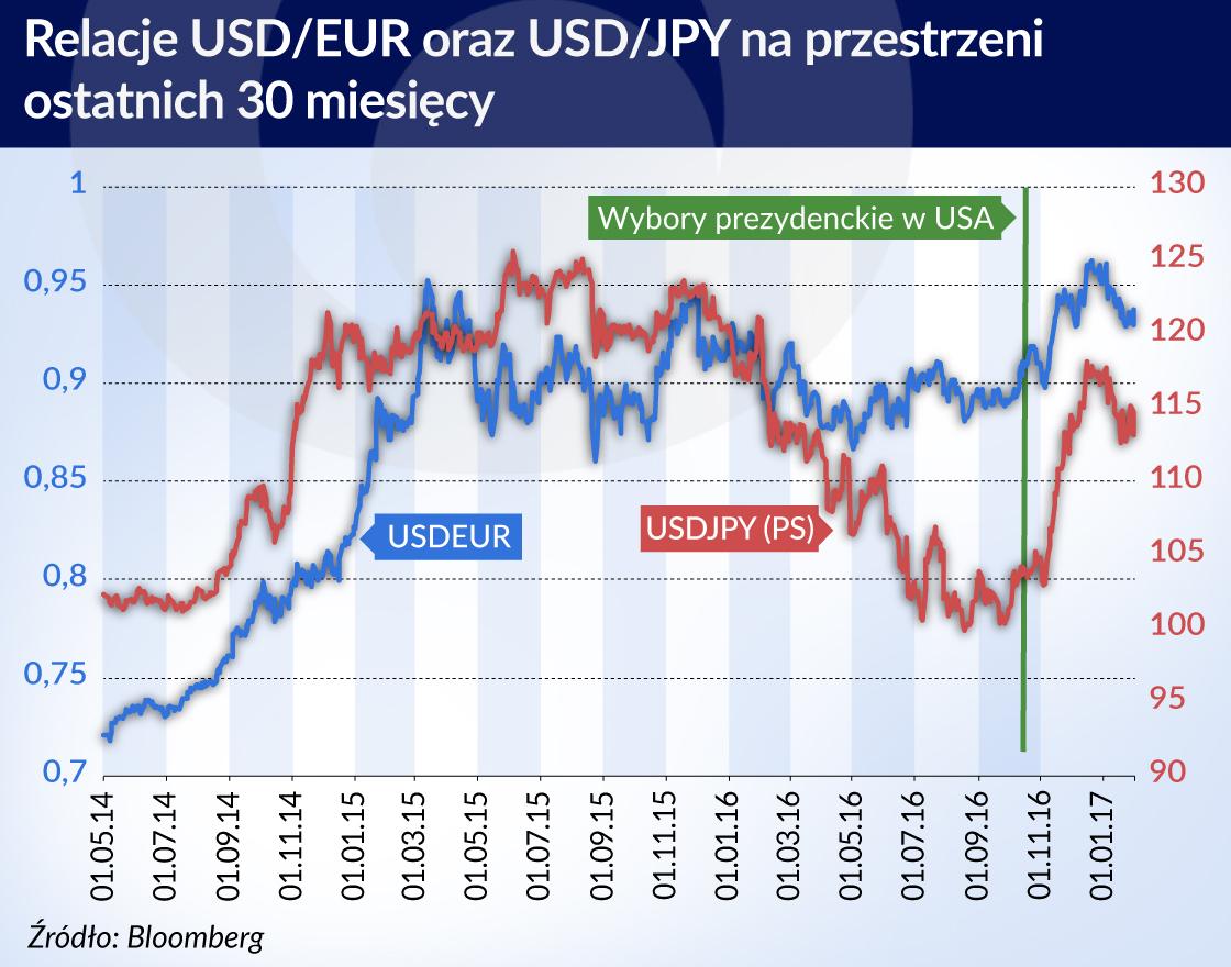 Dolar nie będzie zyskiwał w nadchodzącym czasie