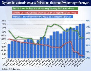 zatrudnienie w Polsce_otwarcie