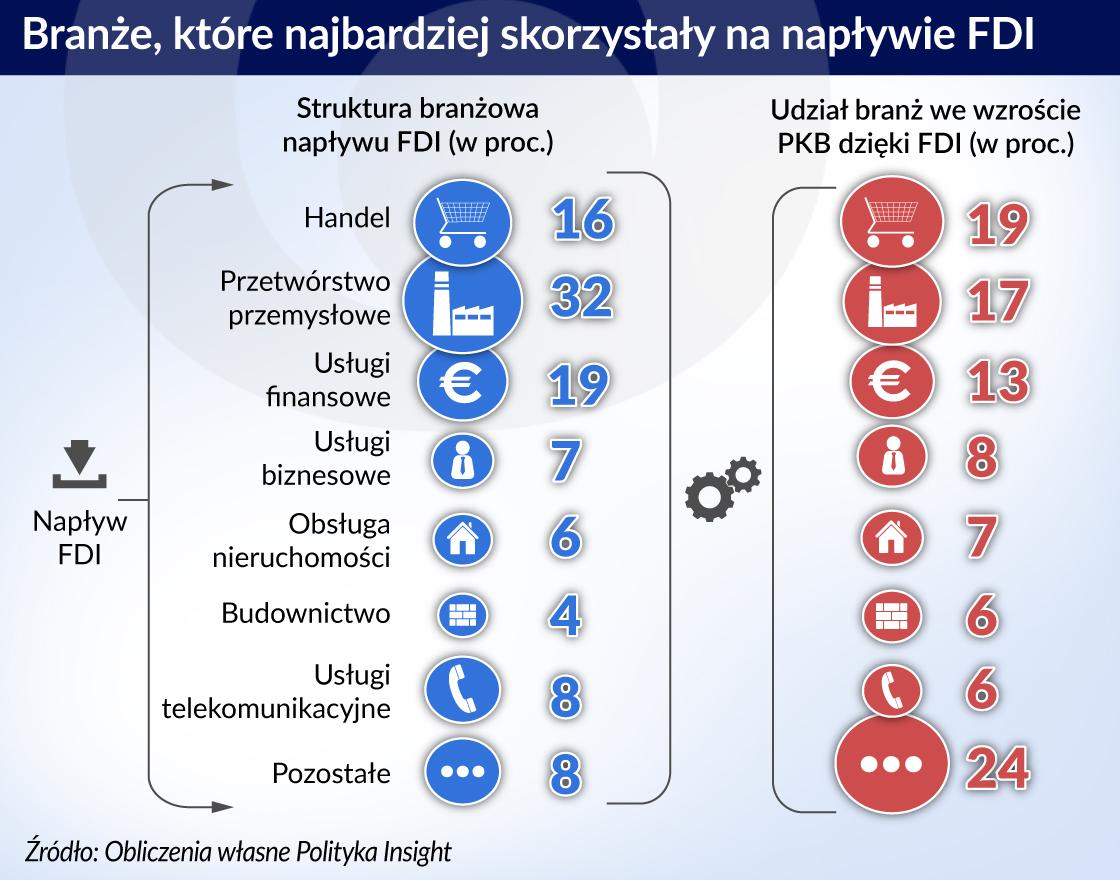 Inwestycje zagraniczne dodały Polsce ponad 15 proc. PKB