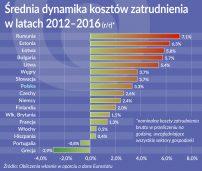Rosną koszty zatrudnienia u najmłodszych członków UE