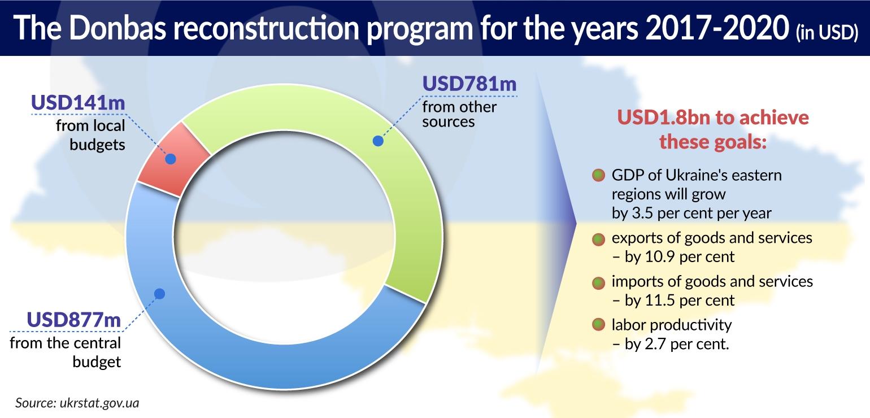 KOZAK Donbas reconstruction program