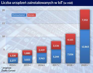 Liczba urzadzen w IoT