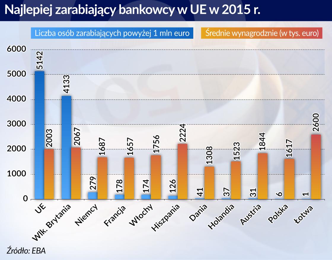 Coraz więcej bankowców coraz więcej zarabia