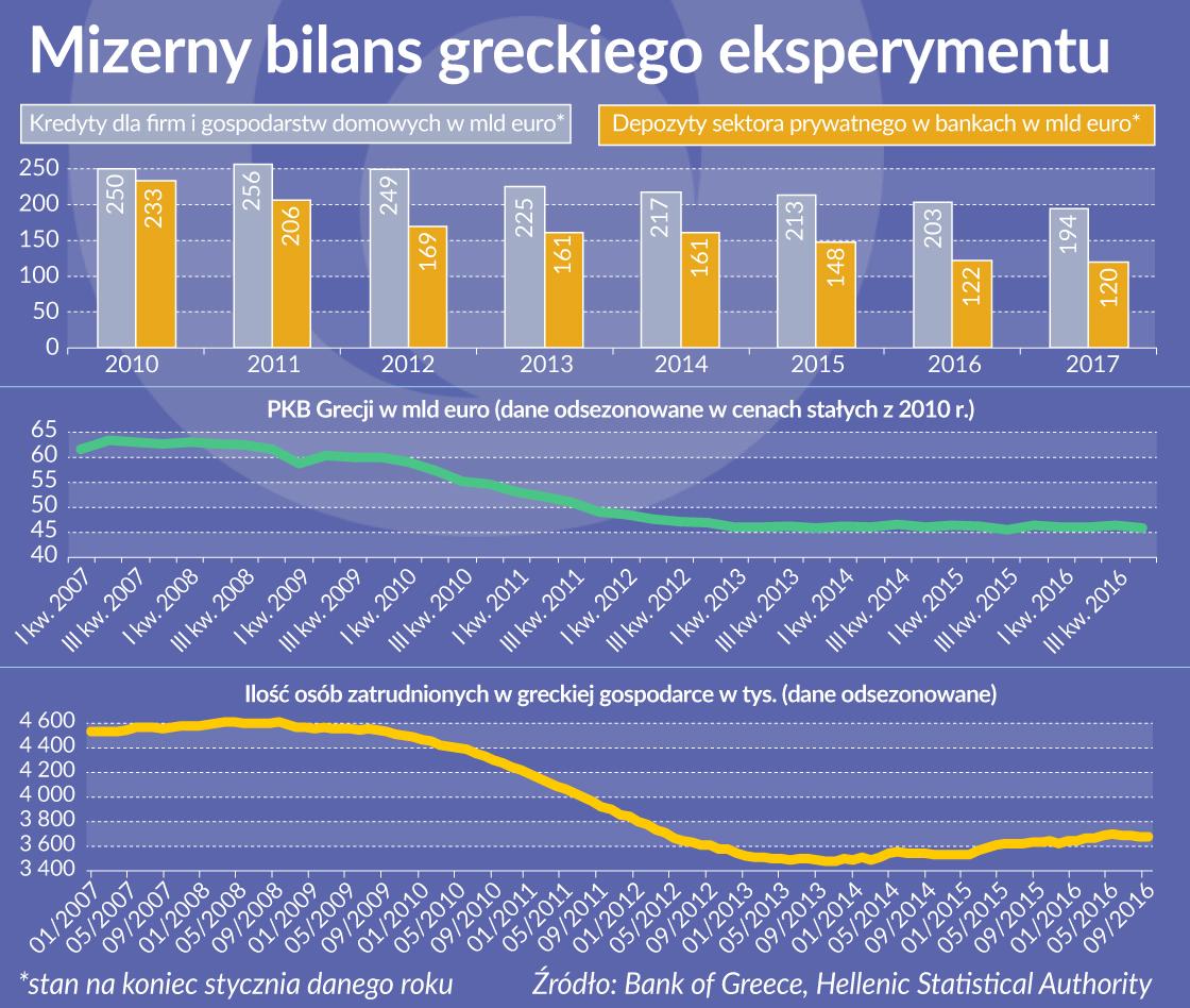 Mizerny bilans greckiego eksperymentu