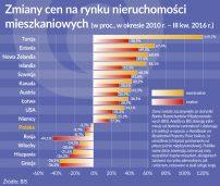 Rynki mieszkaniowe krajów północnej Europy odradzają się dynamicznie