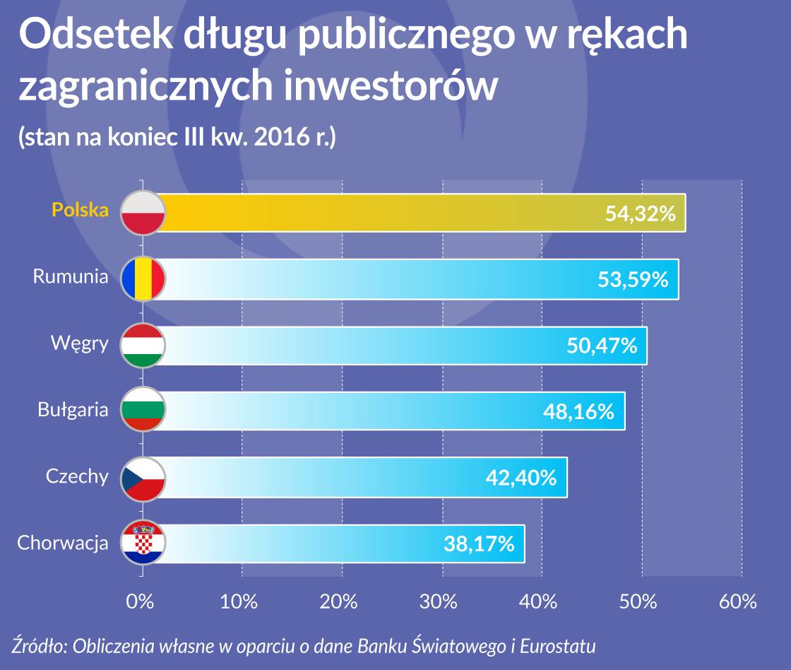 OKO dlug publiczny u zagranicznych inwestorow