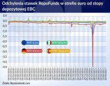 Perturbacje na europejskim rynku repo