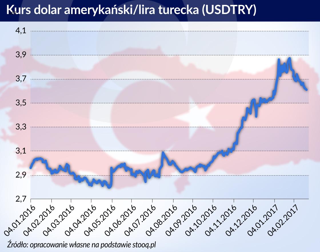 Turecki bank centralny zacieśnia politykę bez podnoszenia stóp