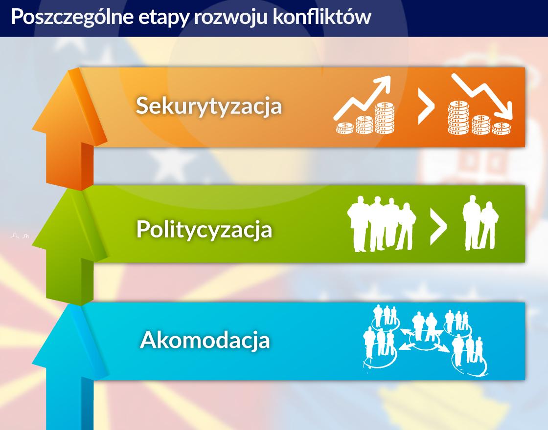 Stabilna gospodarka to szansa na utrzymanie kruchych porozumień na Bałkanach