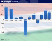 Nieortodoksyjna polityka gospodarcza po węgiersku