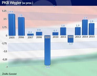 Otwarcie. PKB Wegier
