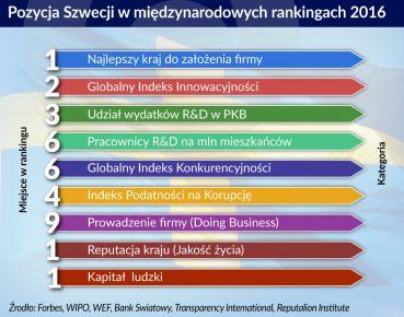 Otwarcie. Pozycja Szwecji w rankingach