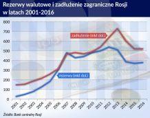 Dochody z eksportu ropy wypłynęły z Rosji za granicę