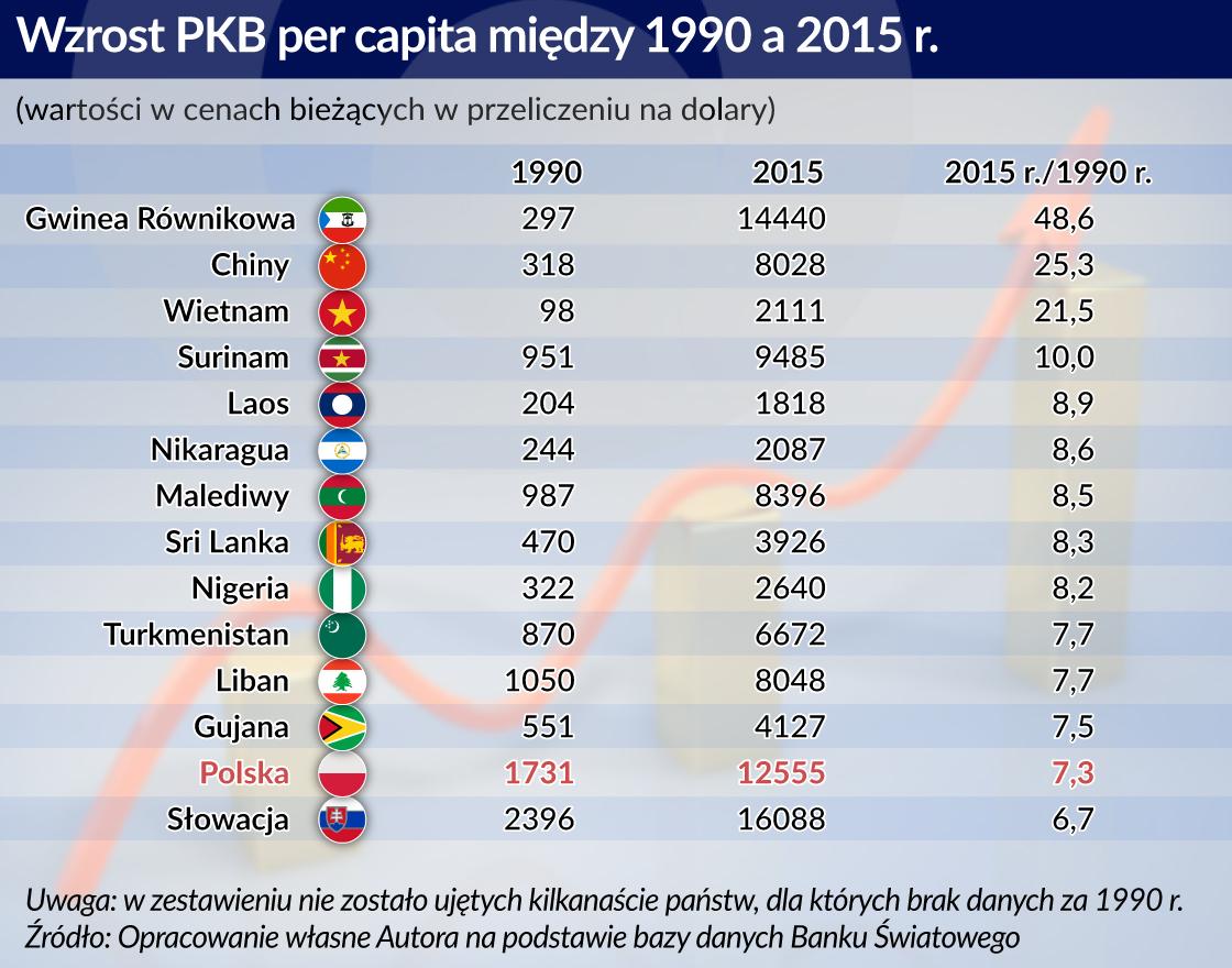 Polska z największym w OECD i Europie wzrostem PKB na mieszkańca