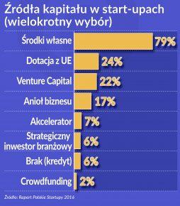 Polska start-upy