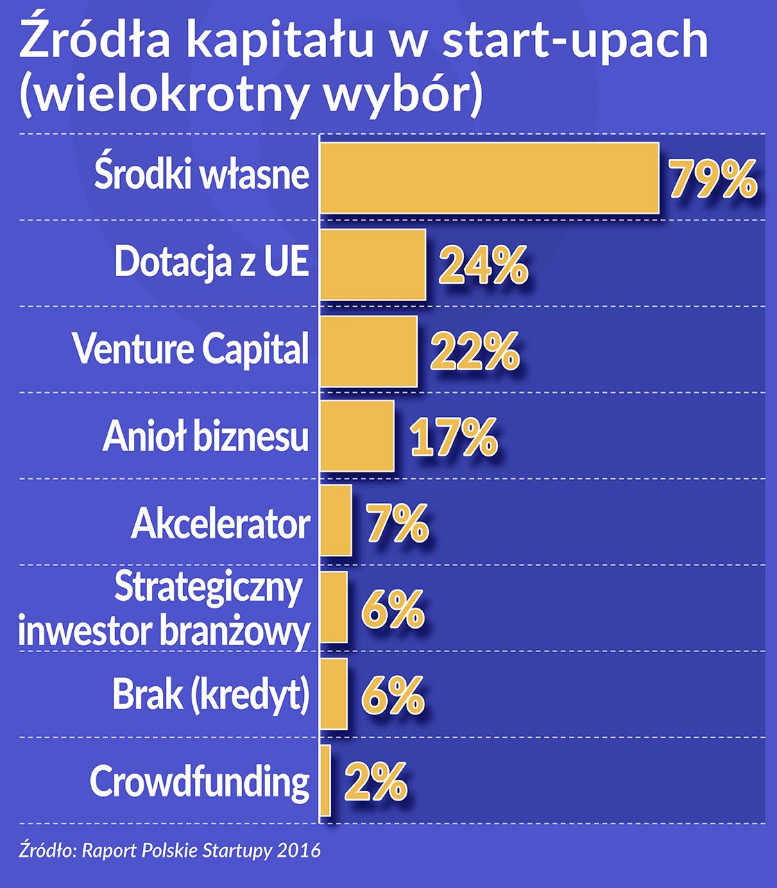 Polska ma ambicje zostać hubem innowacyjności w V4