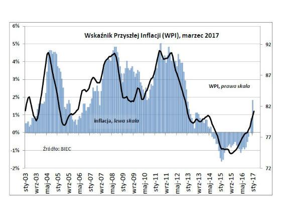 BIEC: Szybki powrót inflacji