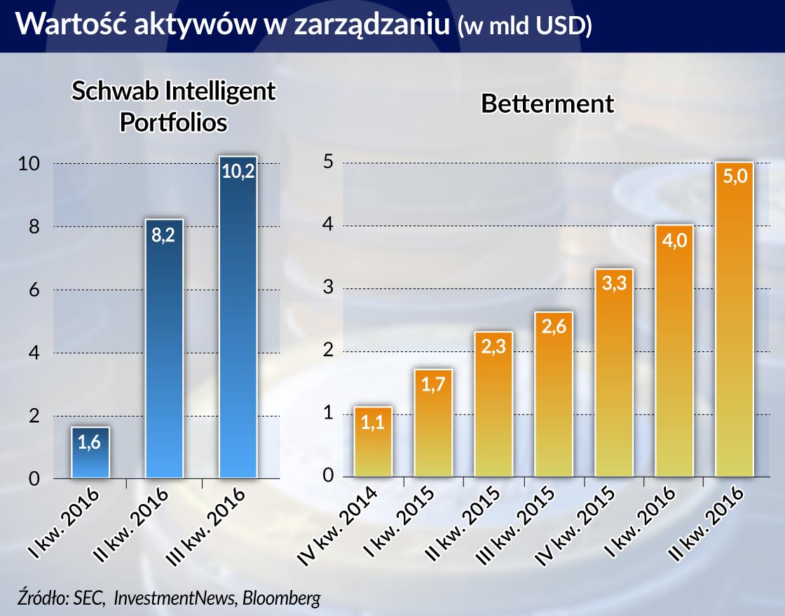 Rośnie rynek zautomatyzowanego doradztwa finansowego