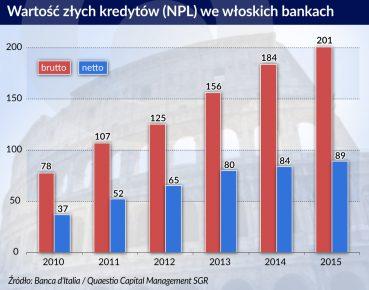Wartosc zlych kredytow we wloskich bankach